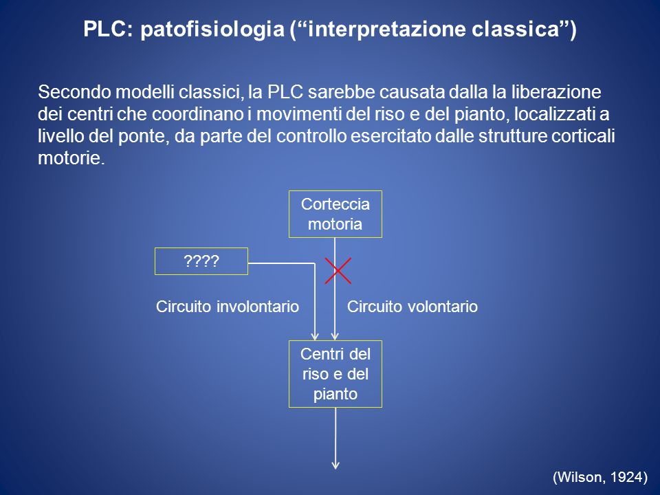 PLC: patofisiologia ( interpretazione classica )
