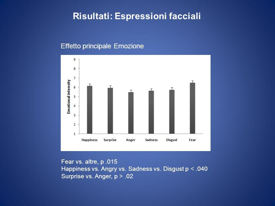 Risultati: Espressioni facciali