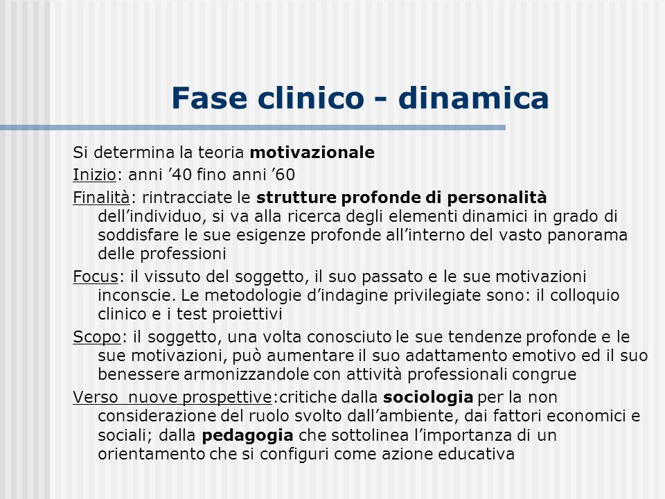 Fase clinico - dinamica