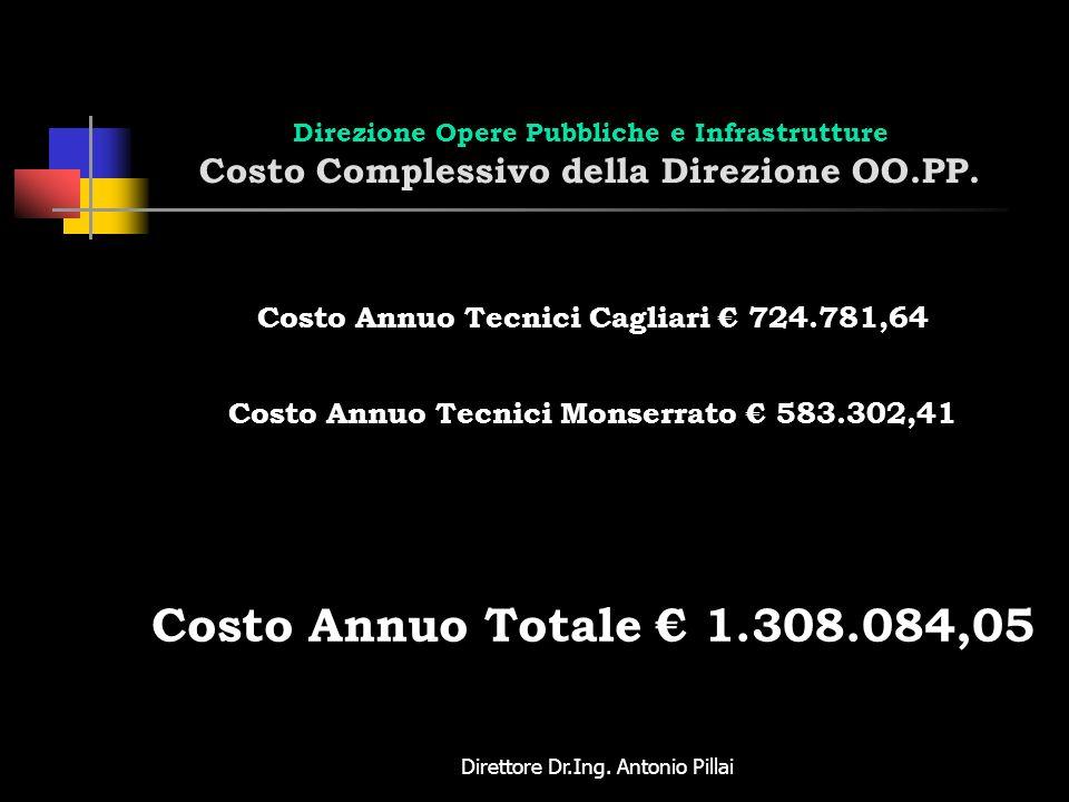 Direzione Opere Pubbliche e Infrastrutture Costo Complessivo della Direzione OO.PP.