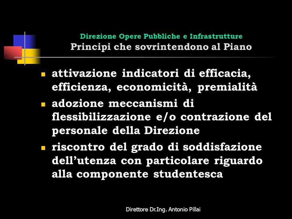 Direttore Dr.Ing. Antonio Pillai