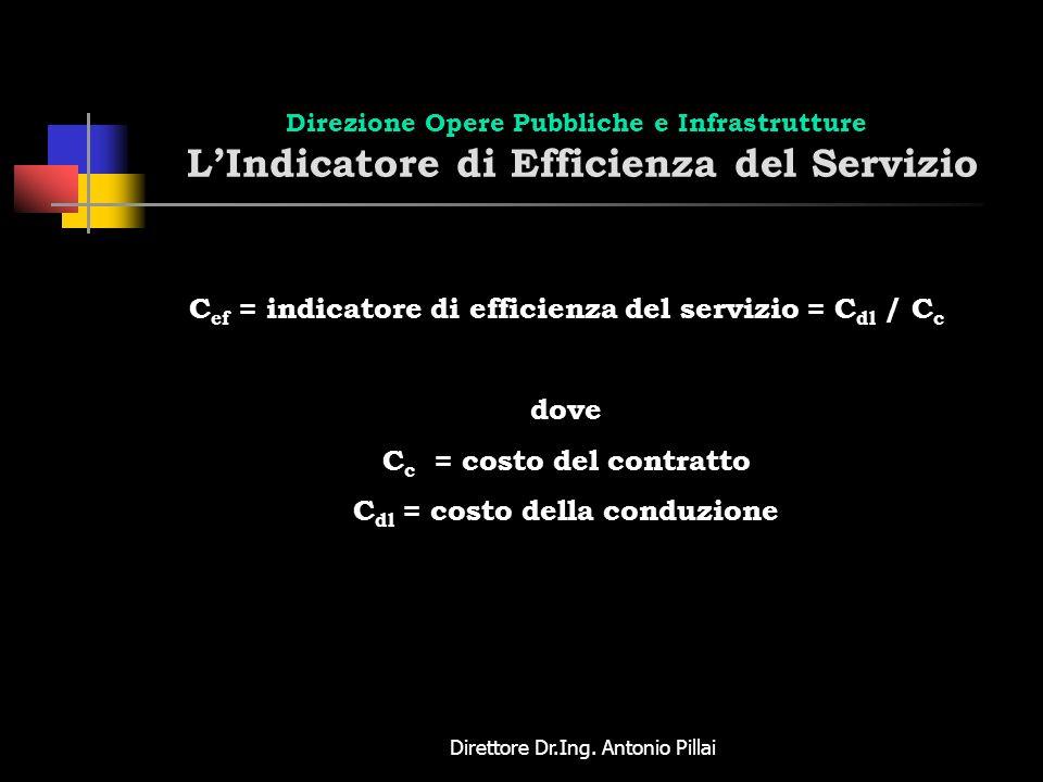 Cc = costo del contratto Cdl = costo della conduzione