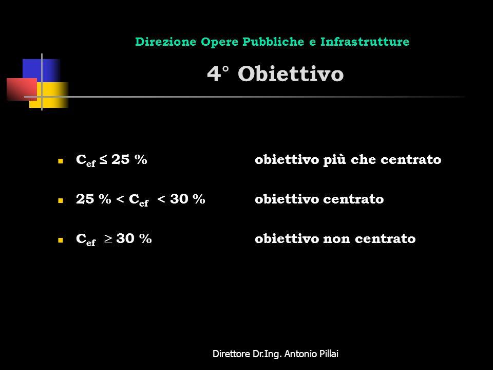 Direzione Opere Pubbliche e Infrastrutture 4° Obiettivo