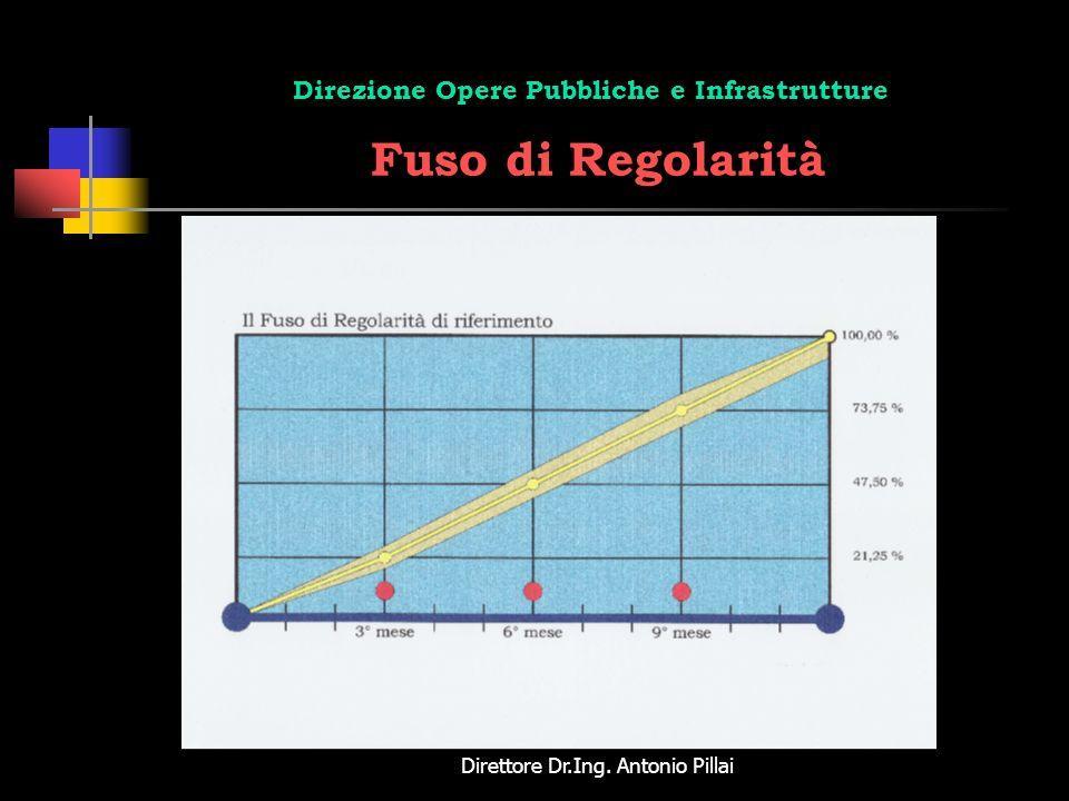 Direzione Opere Pubbliche e Infrastrutture Fuso di Regolarità