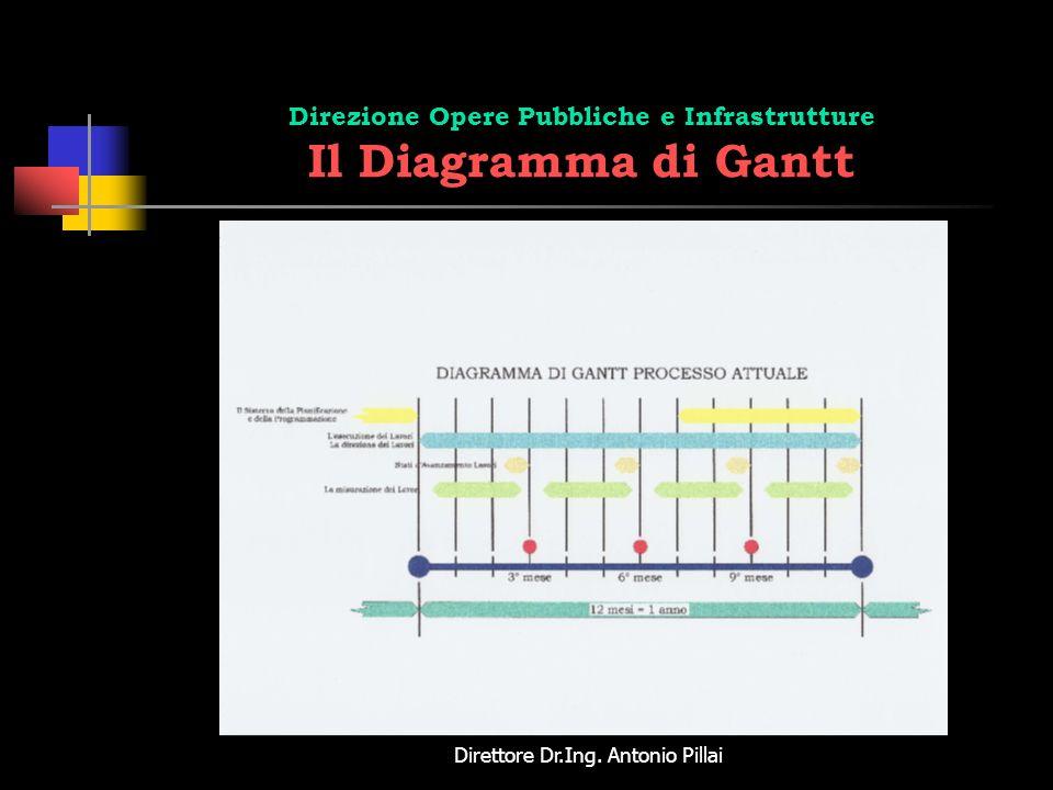 Direzione Opere Pubbliche e Infrastrutture Il Diagramma di Gantt