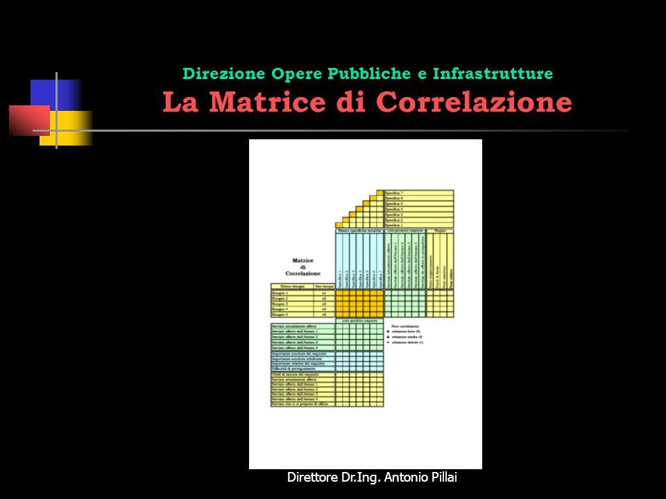 Direzione Opere Pubbliche e Infrastrutture La Matrice di Correlazione