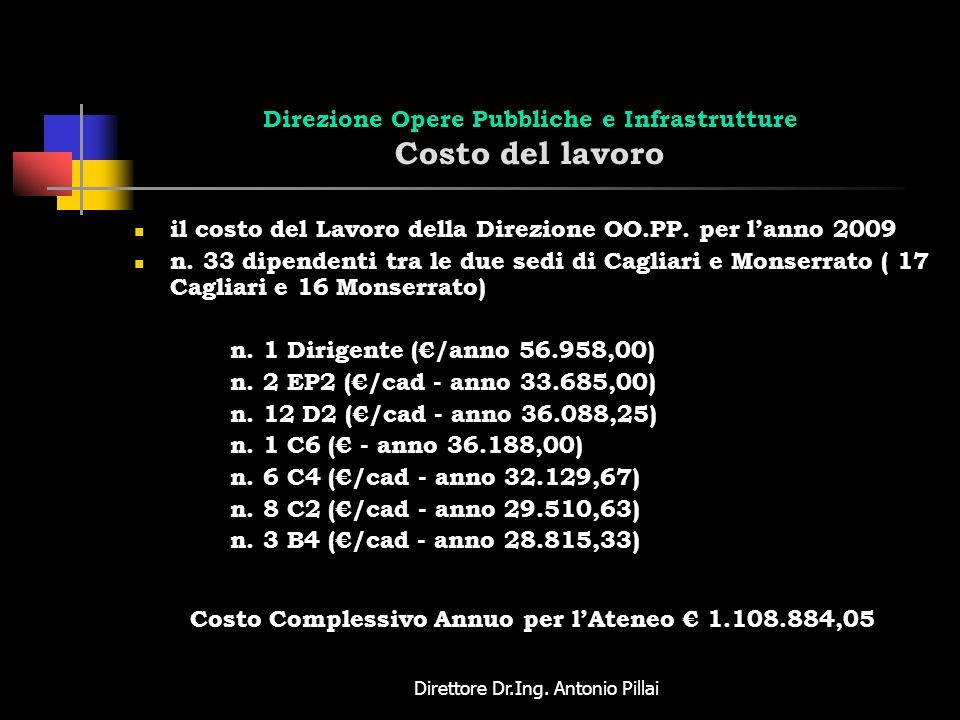 Direzione Opere Pubbliche e Infrastrutture Costo del lavoro