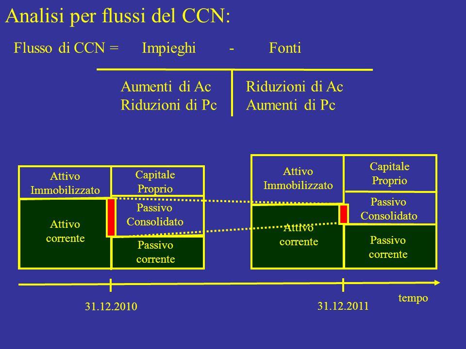 Analisi per flussi del CCN:
