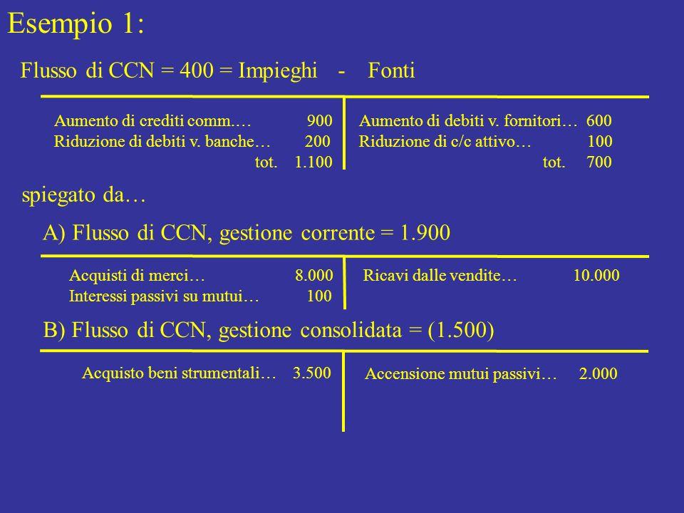 Esempio 1: Flusso di CCN = 400 = Impieghi - Fonti spiegato da…