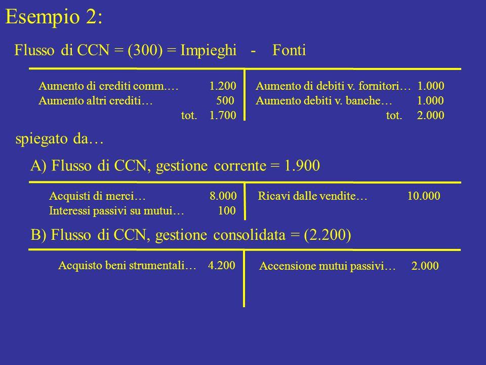 Esempio 2: Flusso di CCN = (300) = Impieghi - Fonti spiegato da…