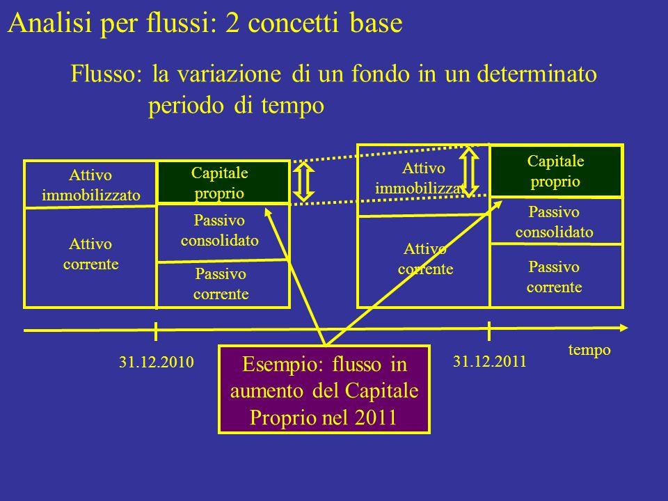 Esempio: flusso in aumento del Capitale