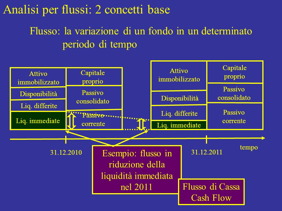 Esempio: flusso in riduzione della liquidità immediata nel 2011