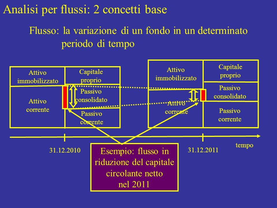 Esempio: flusso in riduzione del capitale circolante netto