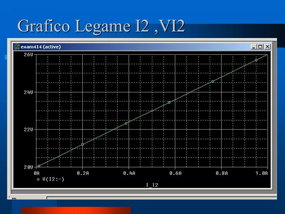 Grafico Legame I2 ,VI2