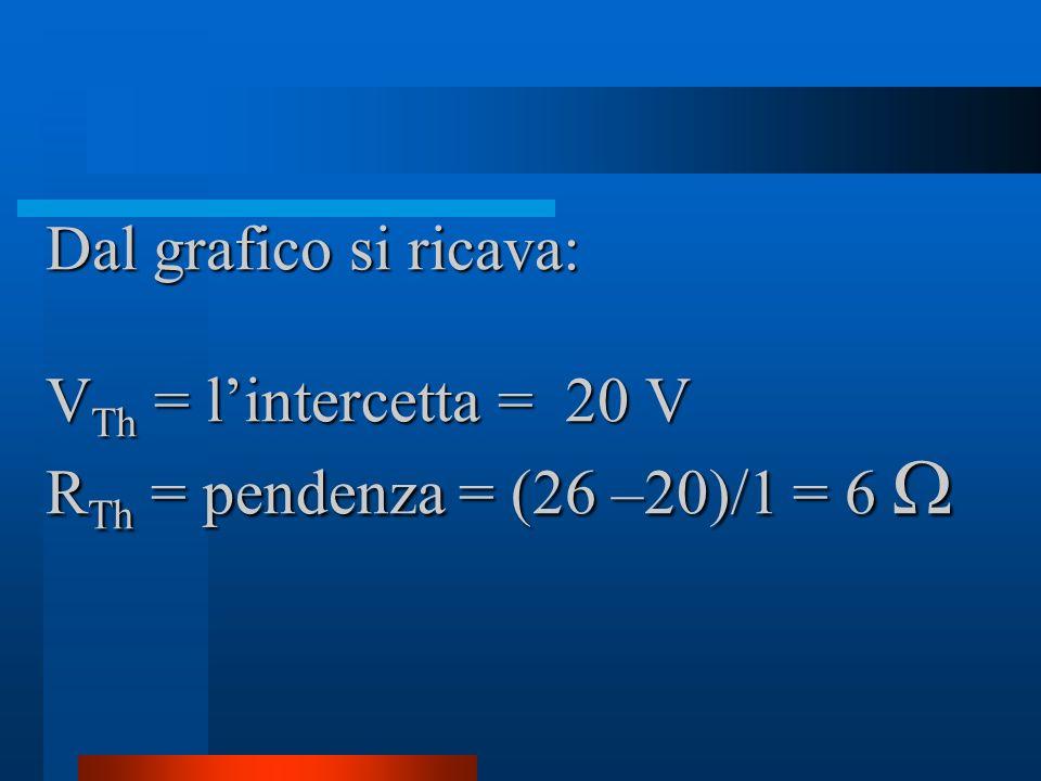 Dal grafico si ricava: VTh = l'intercetta = 20 V RTh = pendenza = (26 –20)/1 = 6 