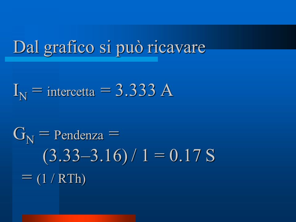 Dal grafico si può ricavare IN = intercetta = 3. 333 A GN = Pendenza =