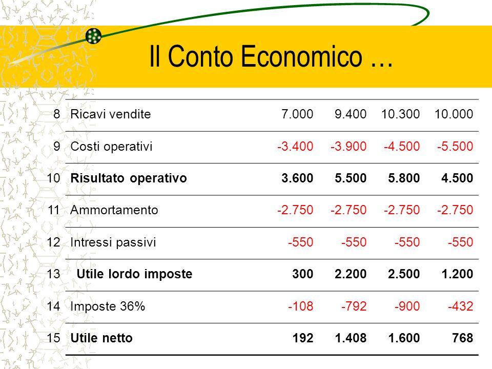 Il Conto Economico … 8 Ricavi vendite 7.000 9.400 10.300 10.000 9
