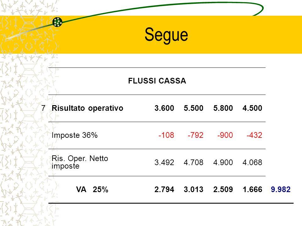 Segue FLUSSI CASSA 7 Risultato operativo 3.600 5.500 5.800 4.500
