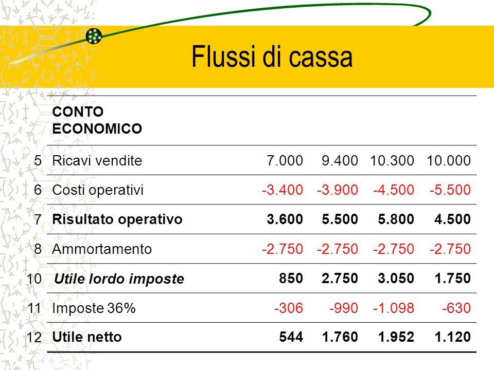 Flussi di cassa CONTO ECONOMICO 5 Ricavi vendite 7.000 9.400 10.300