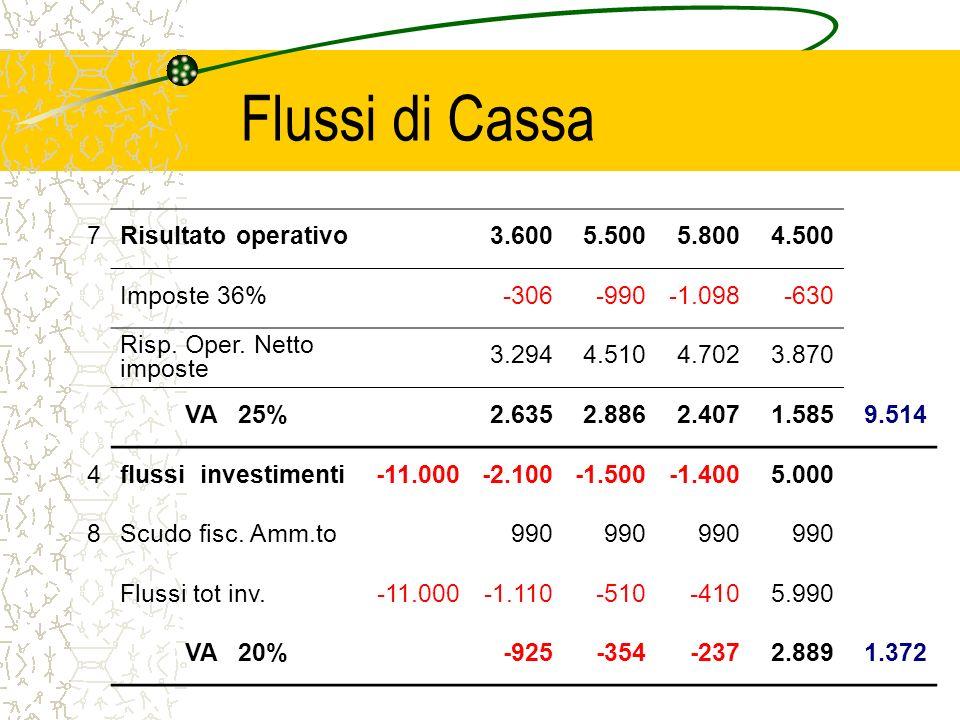 Flussi di Cassa 7 Risultato operativo 3.600 5.500 5.800 4.500