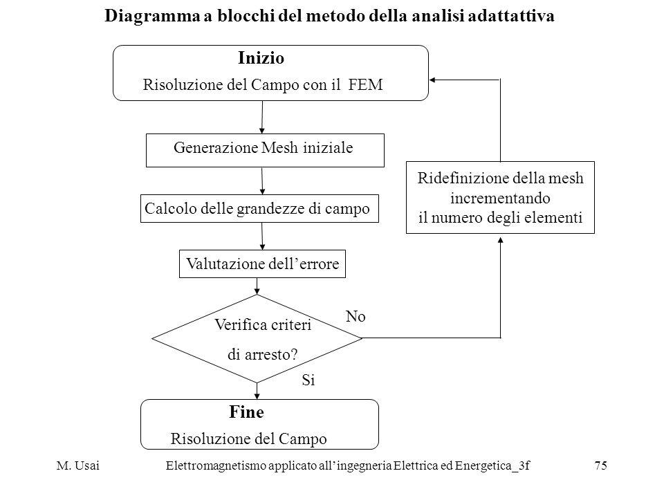 Diagramma a blocchi del metodo della analisi adattattiva