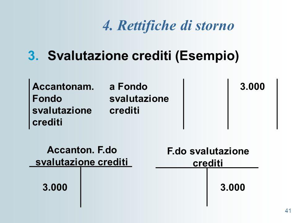 Accanton. F.do svalutazione crediti F.do svalutazione crediti