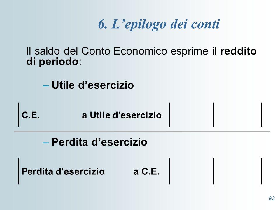 6. L'epilogo dei conti Il saldo del Conto Economico esprime il reddito di periodo: Utile d'esercizio.