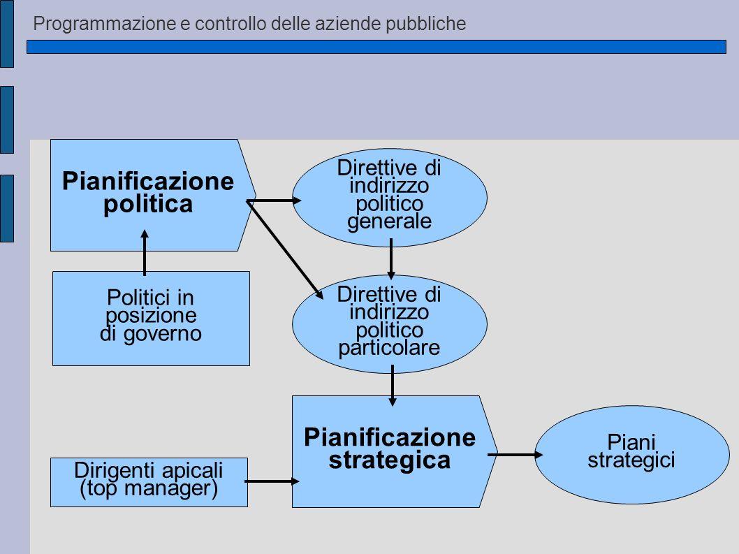 Pianificazione politica Pianificazione strategica