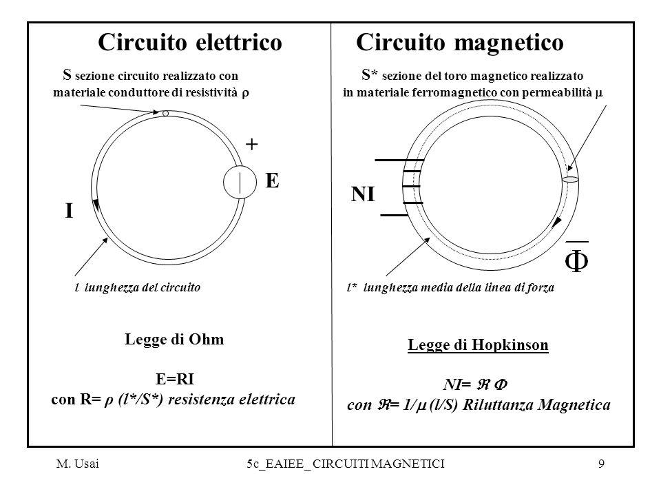 Circuito elettrico Circuito magnetico