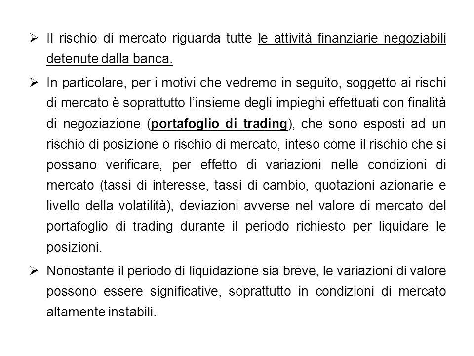 Il rischio di mercato riguarda tutte le attività finanziarie negoziabili detenute dalla banca.