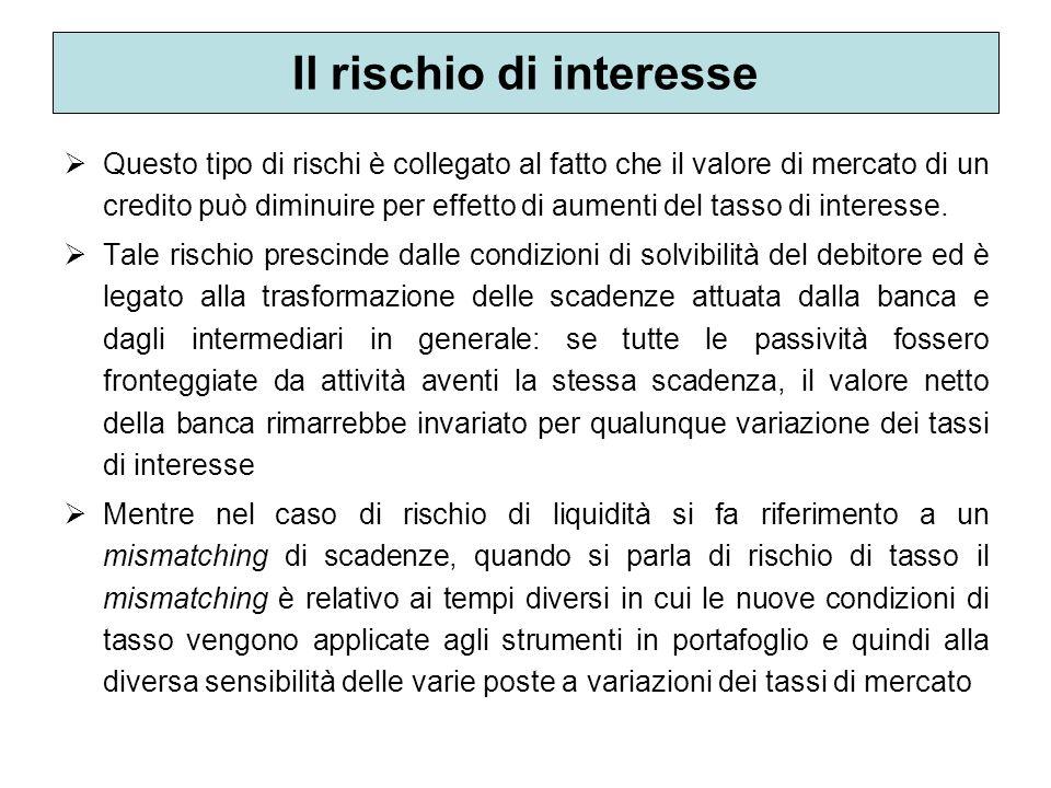 Il rischio di interesse