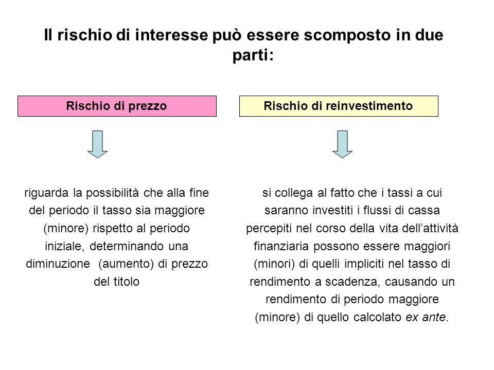 Il rischio di interesse può essere scomposto in due parti: