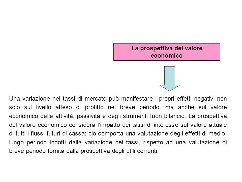 La prospettiva del valore economico