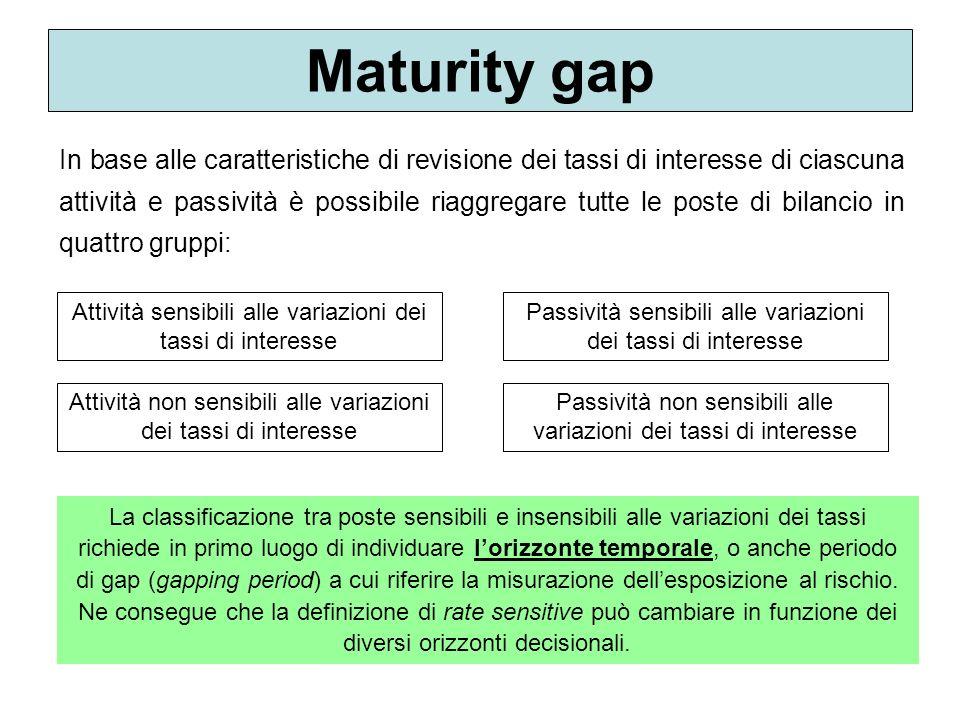 Maturity gap