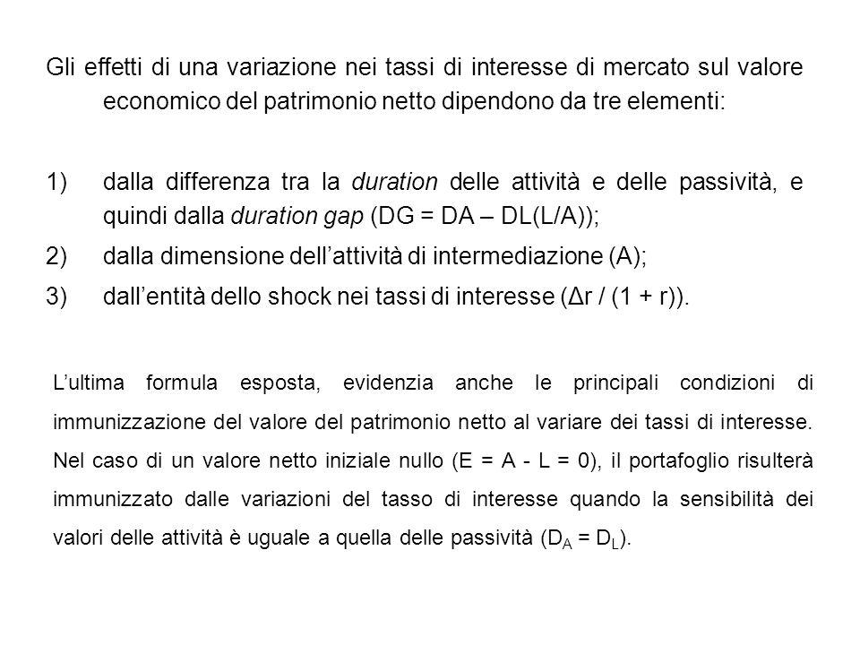 dalla dimensione dell'attività di intermediazione (A);
