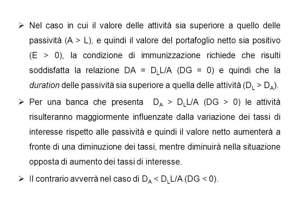 Nel caso in cui il valore delle attività sia superiore a quello delle passività (A > L), e quindi il valore del portafoglio netto sia positivo (E > 0), la condizione di immunizzazione richiede che risulti soddisfatta la relazione DA = DLL/A (DG = 0) e quindi che la duration delle passività sia superiore a quella delle attività (DL > DA).