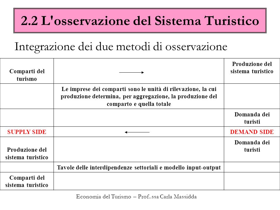 2.2 L osservazione del Sistema Turistico