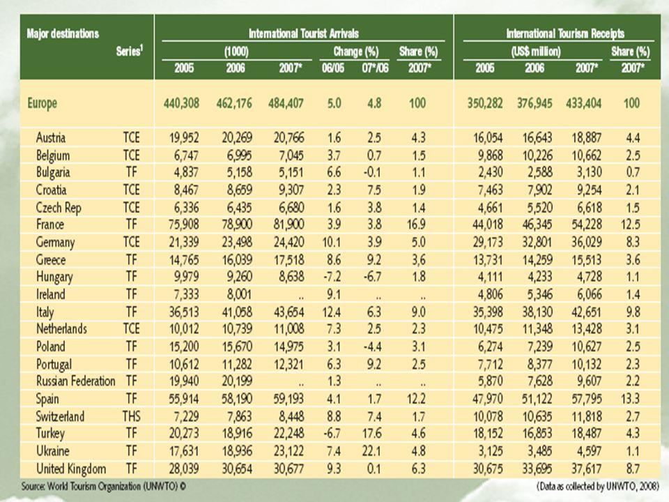 2.3 Alcuni dati utili a quantificare il fenomeno turistico
