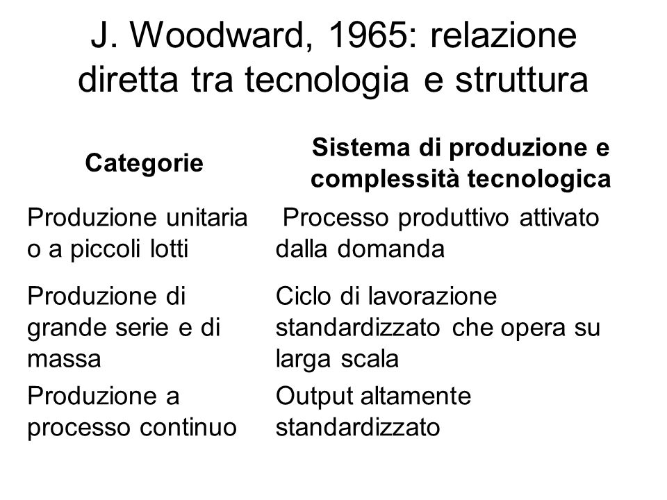J. Woodward, 1965: relazione diretta tra tecnologia e struttura