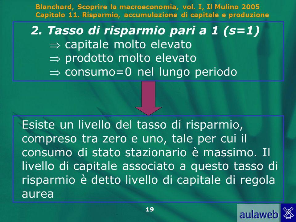 2. Tasso di risparmio pari a 1 (s=1)