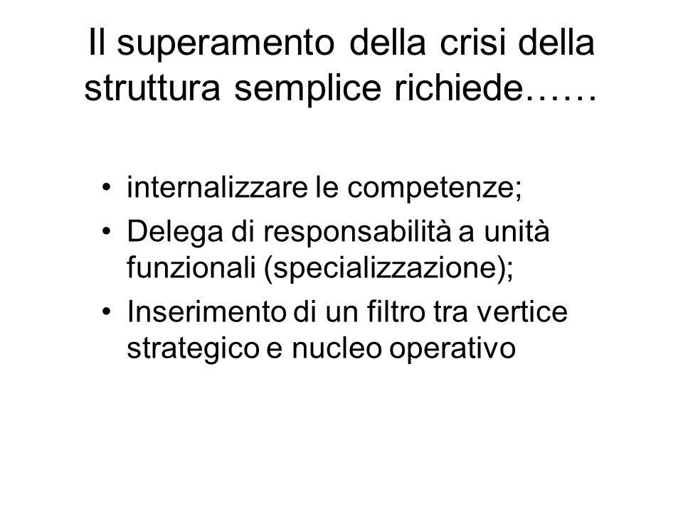 Il superamento della crisi della struttura semplice richiede……
