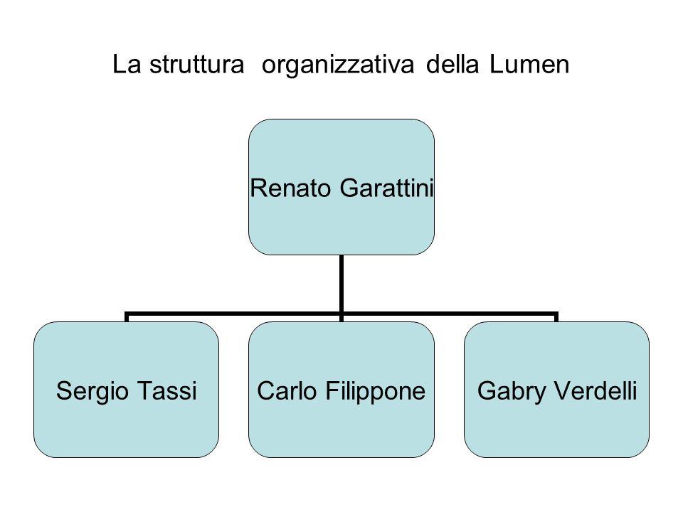 La struttura organizzativa della Lumen