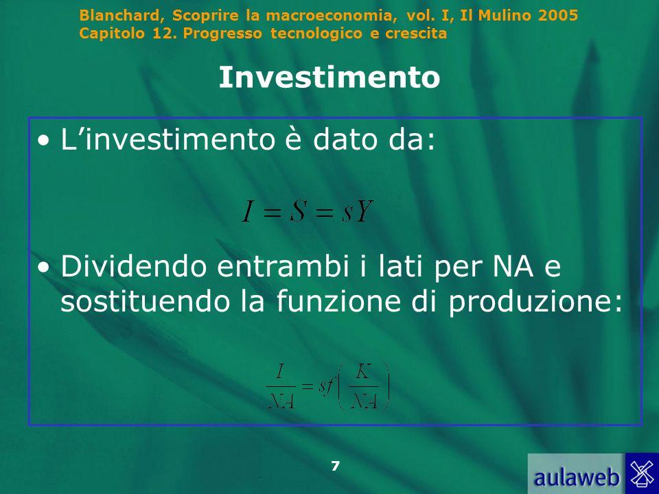 Investimento L'investimento è dato da: Dividendo entrambi i lati per NA e sostituendo la funzione di produzione: