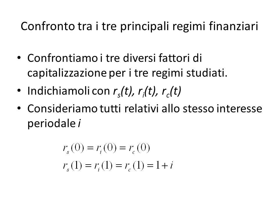 Confronto tra i tre principali regimi finanziari