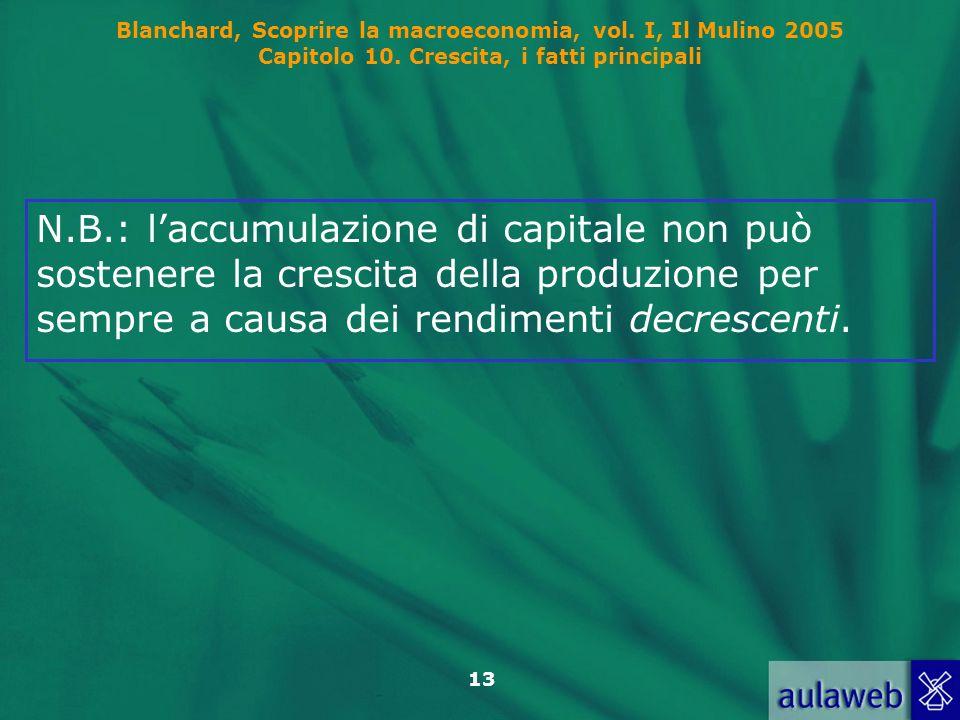 N.B.: l'accumulazione di capitale non può sostenere la crescita della produzione per sempre a causa dei rendimenti decrescenti.