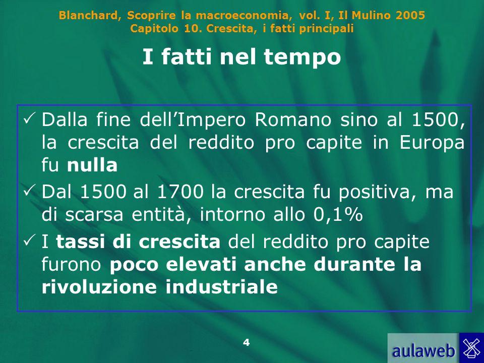 I fatti nel tempo Dalla fine dell'Impero Romano sino al 1500, la crescita del reddito pro capite in Europa fu nulla.