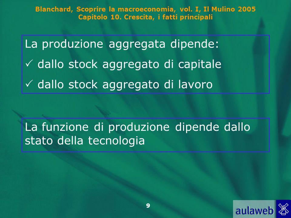 La produzione aggregata dipende: