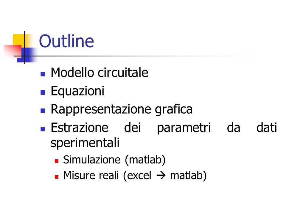 Outline Modello circuitale Equazioni Rappresentazione grafica