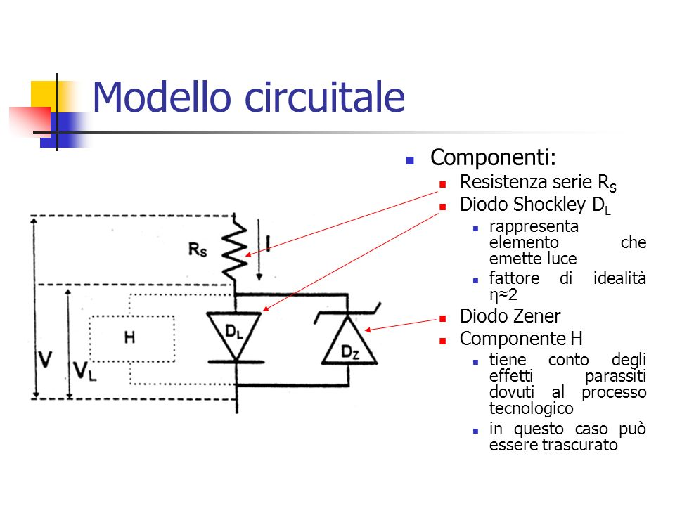 Modello circuitale Componenti: Resistenza serie RS Diodo Shockley DL