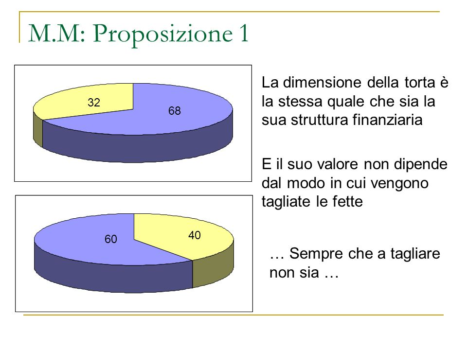 M.M: Proposizione 1 La dimensione della torta è la stessa quale che sia la sua struttura finanziaria.